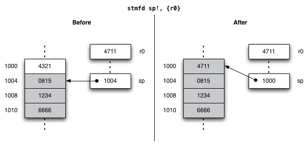 Arm Assembler For Ios Part 2 First Steps Fruitfly